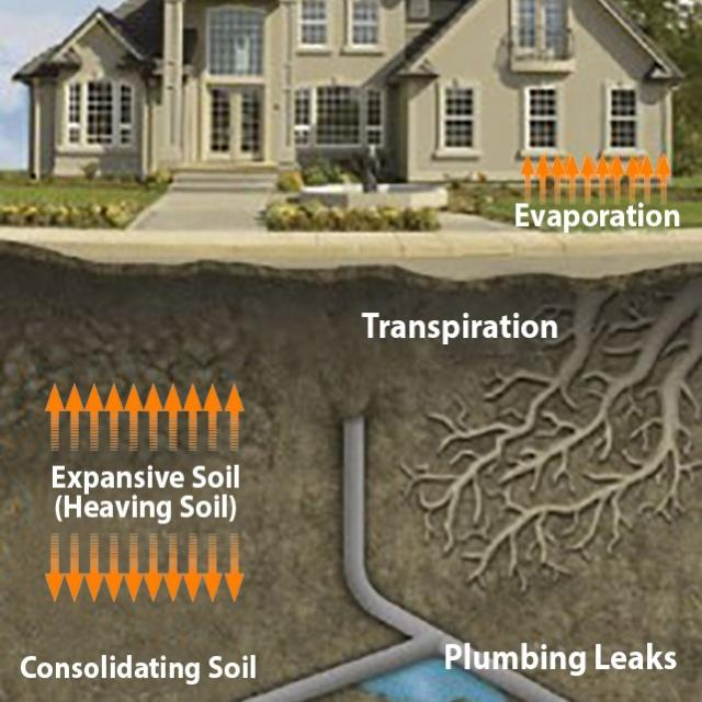 Minimize the Effects of Expansive Soils on a Home